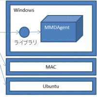 [企画素案]MMDA-CASE = MMDAgent用モデリングツール + MMDAgent操作用ライブラリ