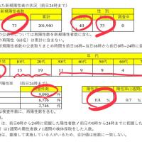 大阪 今日の警戒信号は黄色🟡 速報‼️全国では❓  東京都 41人