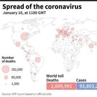 新型コロナウイルス、現在の感染者・死者数(16日午後8時時点) 死者200.9万人に AFPBB News 2021/01/16 23:14