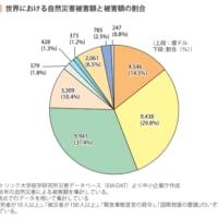 日本の被害割合は世界の14%に及ぶ!!