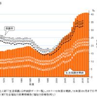 貧困化した日本