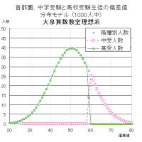 中学受験率と、地頭の偏差値との相関を考える(1)大泉英数研究室の理想を絵に