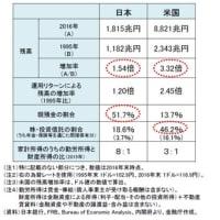 日本と欧米の個人資産額に大きな差がある理由