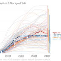 気候危機に関して:CCSは偽りの希望、ミッション・インポッシブルな対策をいま選んでは詰んでしまいます