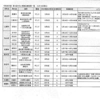 ★令和元年 第1回ホタル情報