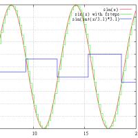 サンプリング定理とCDからDSDへのアップコンバート