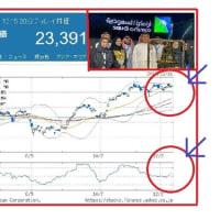 サウジ石油、新規上場の時価200兆円が株式市場の重石!?