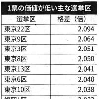 明日(10/19)から衆院選〜相変わらず、1票の格差2倍以上の選挙区があります(東京6区も!)
