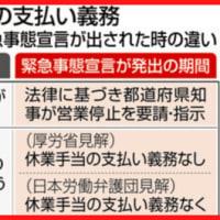 緊急事態宣言が出たけど、休業要請する事業・職種について国と都道府県知事が言っていることがてんでバラバラで、休むべきなのか休まなくていいのかまるでわからない問題!