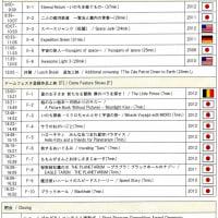 国際科学映像祭ドームフェスタ in ソフィア堺 3日目観戦記(その3)