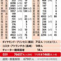 14日の新型コロナ新規感染患者数は266人