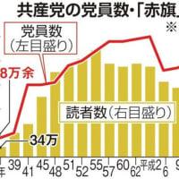 朝日新聞に続いて共産党の赤旗の読者者激減とは