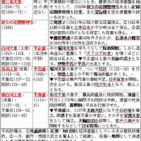 院政の覚え方②(要素6件)◇A中世149
