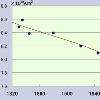 放射化現象に係る記載を調べました。(その10-5:地震予兆現象と環境放射能との関係)