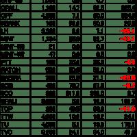 【タイ株】現在の保有株&株数&最近の売買(2020.9.20)