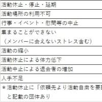 コロナ禍における登録団体へのアンケート結果2