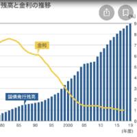 1400兆円の日本の『国の借金(政府総債務残高)』は誰がどのようにふくらませたのか?(No1)