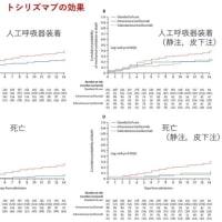 新型コロナウイルス感染症COVID-19:最新エビデンスの紹介(6月29日)