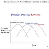 イノベーションダイナミクスモデルとサービスイノベーション(その2)