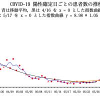 COVID-19 陽性確定日ごとの患者数の推移(東京都)07/21