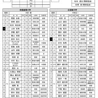 ムロオ 関西大学ラグビーAリーグ 第5節 試合メンバー表