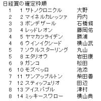 日経賞の確定枠順