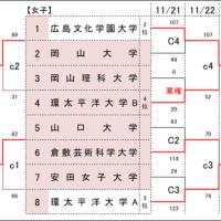 〔大会結果〕第12回中国大学新人大会