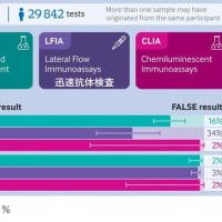 新型コロナウイルス感染症COVID-19:最新エビデンスの紹介(7月5日)