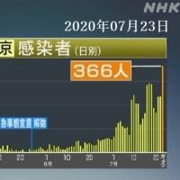 新型コロナ・東京都:新たに=366人感染確認 2020年07月23日