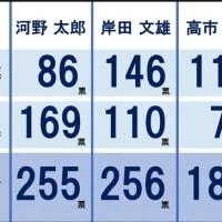 自民党新総裁は岸田文雄に決定した