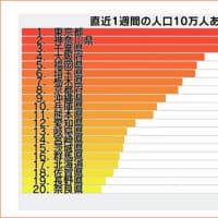 福岡県緊急事態宣言発令、感染拡大に歯止めがかかるか(1月17日更新)