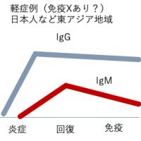 日本人の免疫XとmRNAワクチンについての考察。