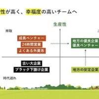 働き方改革「生産性と幸福度」