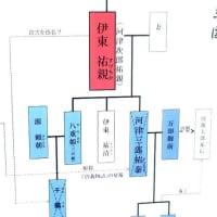 伊東温泉 : 曽我兄弟の首塚 (静岡県)  2019.12.29