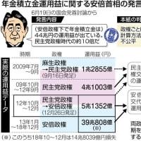 安倍晋三の「虚言」明らかに:年金積立金運用益は民主党政権時代の10倍だ!は「ウソ」 → 実質4倍程度