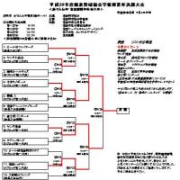 市学童部夏季大会2連覇達成