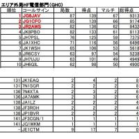 オール山口コンテスト「HF部門」結果(暫定)
