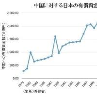 どこまでも外国に良い顔をして、日本国民に冷酷な政府、自民党、財務省