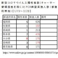 3/22 新型コロナ感染-九州の状況 & 新型コロナウイルス関連サイトリスト