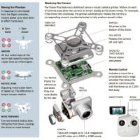ドローン の可能性  Drone for the future !