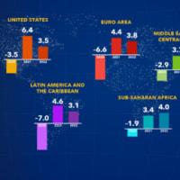 IMF 世界経済見通し2021春 新型コロナの影響深刻