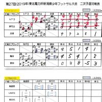 第27回東北電力杯新潟県少年フットサル大会 新潟中地区二次予選