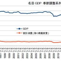 人生の短さと国債と通貨のバブル