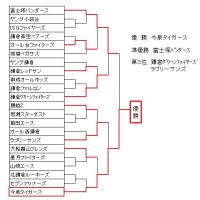 秋季大会優勝!夏・秋連覇達成!