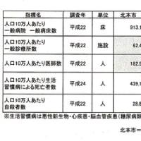 櫻井議員会派代表で決算総括質疑上出来。工藤19日一般質問「北本市の総合医療制度の構築」について市長と議論。