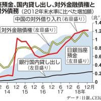 国際金融市場に流れる円資金が中国を助けている~田村秀男氏