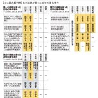 2021年最高裁判所裁判官国民審査。主な裁判の判決などに、各 裁判官の判断の、一覧表。(衆議院選挙と同じ投票所で10月31日に投票します)。
