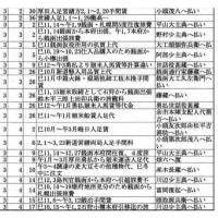 【島義勇の最初期開拓使本府「金銭出納簿」】