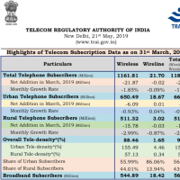 インドで、携帯電話加入数が減少。