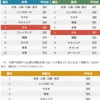 国際学力調査。日本  課題の読解力で15位 前回より下がる